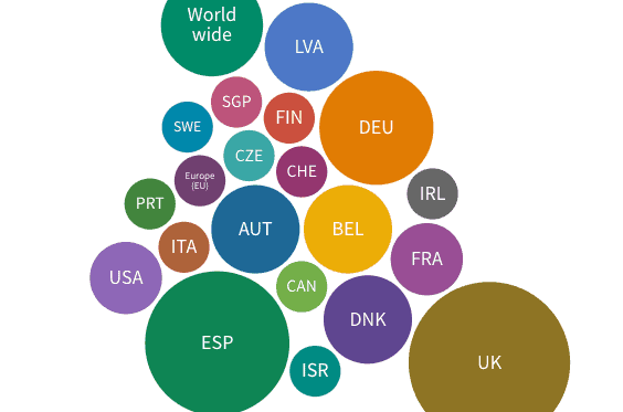 Bubble chart representing the distribution by countries