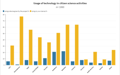 What technical devices/platforms are used most by Citizen Scientists in their projects?